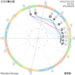 【宇宙元旦!】2020年春分の宇宙エネルギーの波に乗る☆西洋占星術 大阪 東京